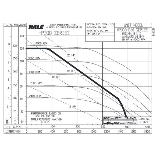 hale fire pump diagram